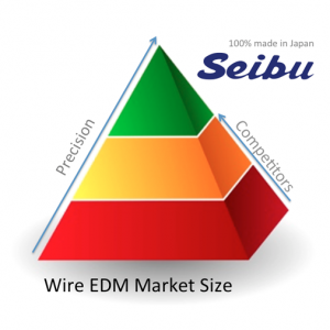 Seibu EDM Machine Tools