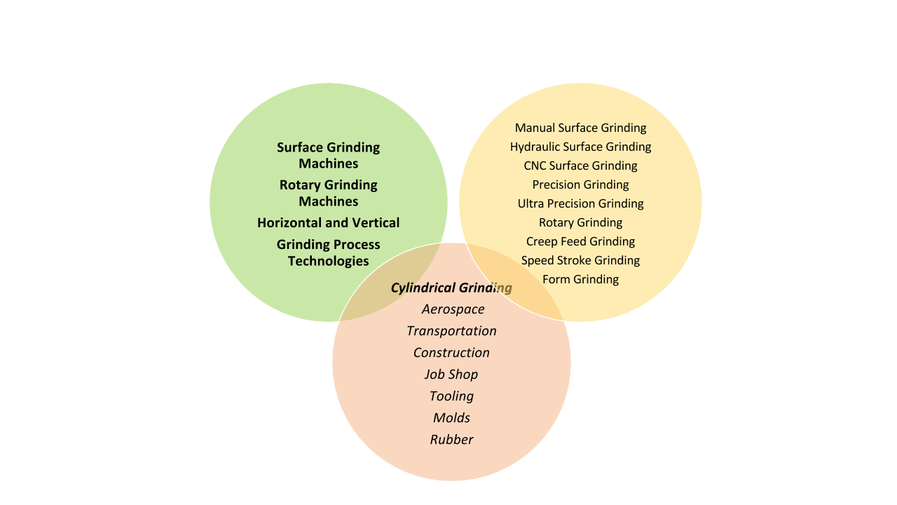 Grinding Machines | Machines & Methods, Inc